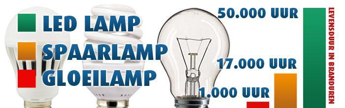 LED verlichting - energiezuinig, duurzaam en compact