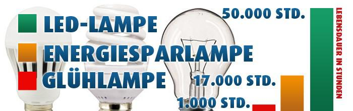 LED-Lampen - energiesparende Beleuchtung